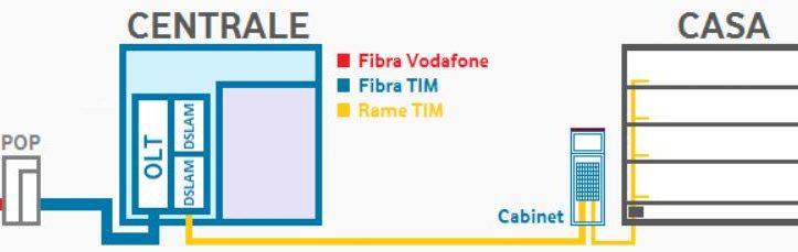 Vodafone_Italia_ADSL_Wholesale_800x229